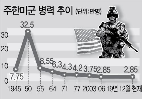 """""""주한미군 규모 현재 2만8500명 유지"""" 美의회 상하원 국방예산 합의"""