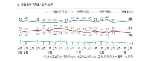 [설문] 정당 지지율 민주당 상승 40% 자한당 하락 20% 더블스코어