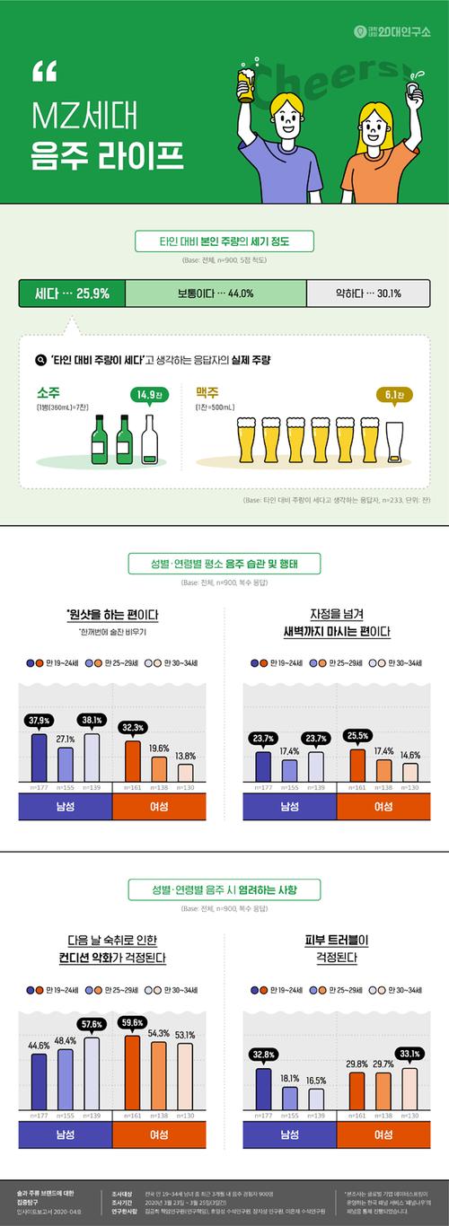 19~34세대 음주문화, 보통은 소주 1.5병 수준, '센사람'은 2병 마셔