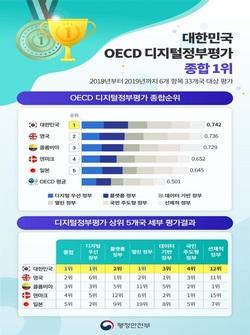 OECD 국가 중 1위 '한국 디지털정부' 경험, 신북방 7개국과 공유한다