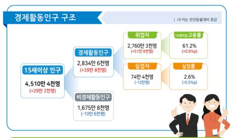 8월 취업자 51.8만명↑ 5개월 연속 50만명대↑, 코로나전 99.6% 회복